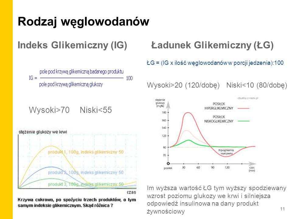, Rodzaj węglowodanów Indeks Glikemiczny (IG) Wysoki>70 Niski<55 Ładunek Glikemiczny (ŁG) ŁG = (IG x ilość węglowodanów w porcji jedzenia):100 Wysoki>