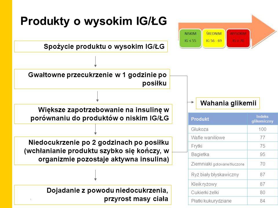 , Produkty o wysokim IG/ŁG Spożycie produktu o wysokim IG/ŁG Gwałtowne przecukrzenie w 1 godzinie po posiłku Większe zapotrzebowanie na insulinę w por
