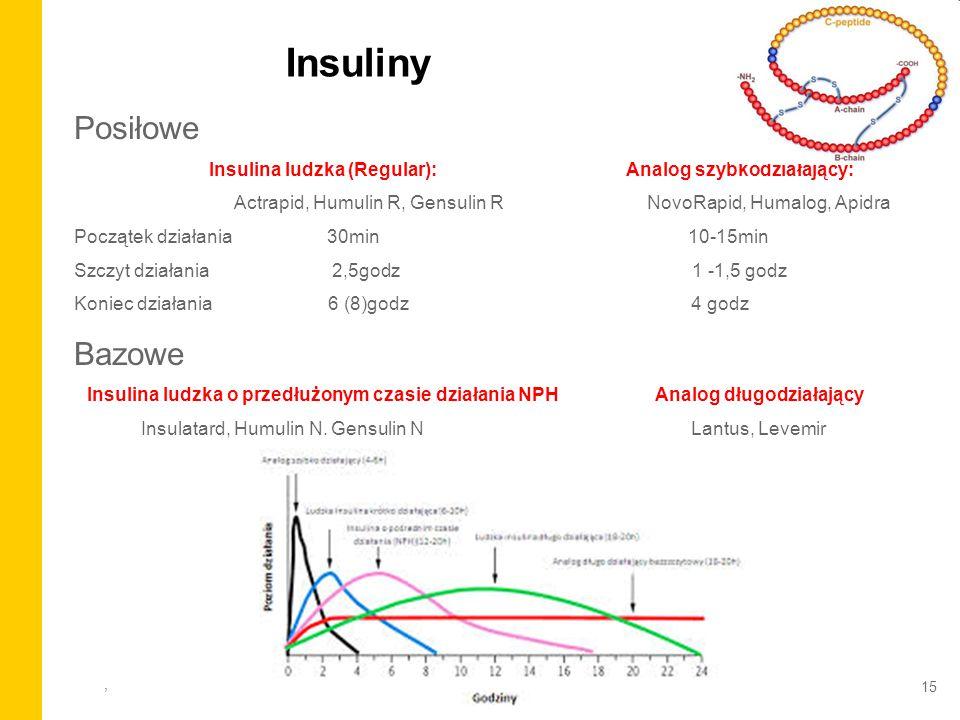 , Insuliny Posiłowe Insulina ludzka (Regular): Analog szybkodziałający: Actrapid, Humulin R, Gensulin R NovoRapid, Humalog, Apidra Początek działania