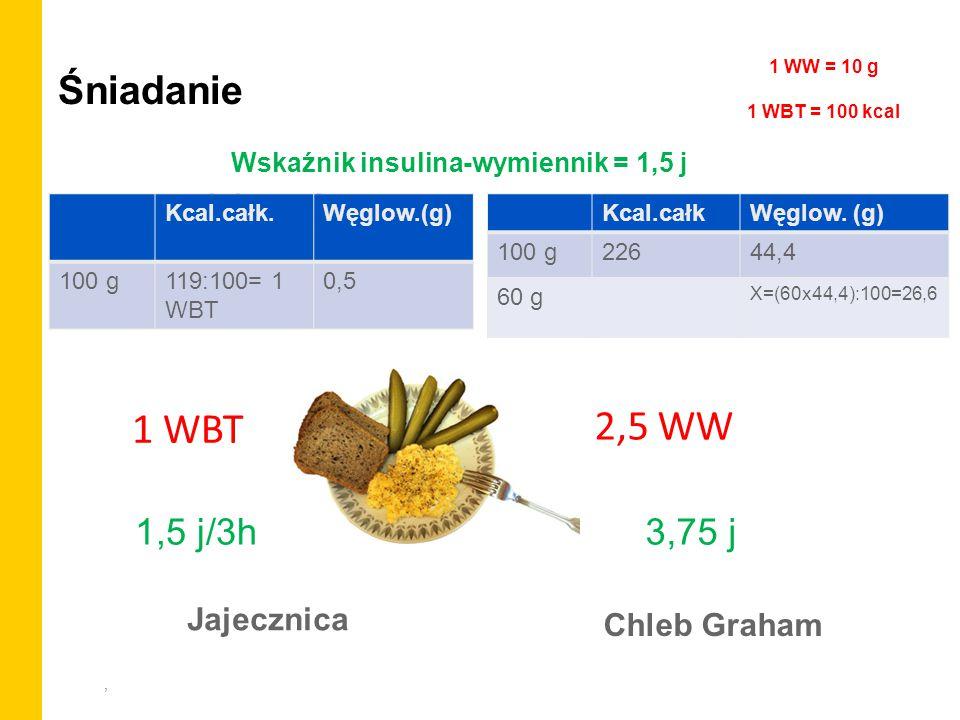 , Śniadanie Jajecznica Chleb Graham Kcal.całk.Węglow.(g) 100 g119:100= 1 WBT 0,5 2,5 WW 1 WBT Kcal.całkWęglow. (g) 100 g22644,4 60 g X=(60x44,4):100=2