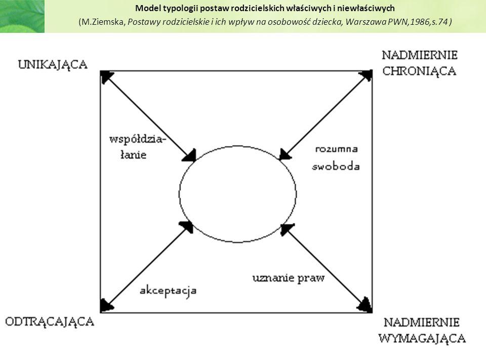 Model typologii postaw rodzicielskich właściwych i niewłaściwych (M.Ziemska, Postawy rodzicielskie i ich wpływ na osobowość dziecka, Warszawa PWN,1986