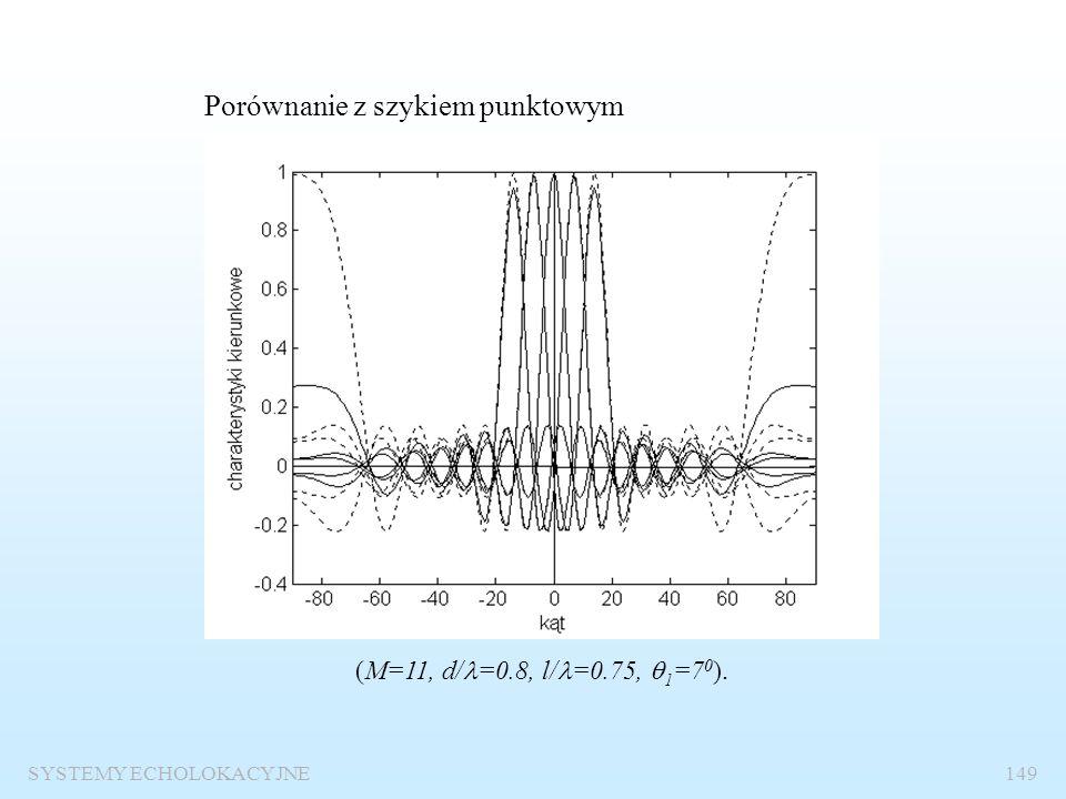 SYSTEMY ECHOLOKACYJNE148 Wpływ skończonych wymiarów elementów anteny na charakterystyki kierunkowe beamformera (M=11, d/ =0.6, l/ =0.55, kąt odchyleni