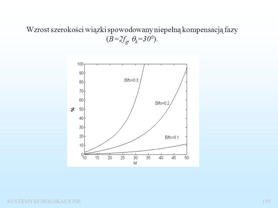 SYSTEMY ECHOLOKACYJNE154 Wpływ szerokości widma sygnału na charakterystyki beamformerów fazowych. g( ,  k )=sin  - sin  k Charakterystyki kierunko