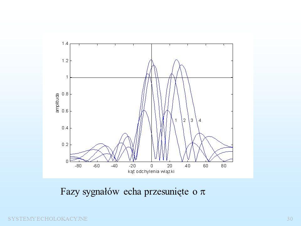 SYSTEMY ECHOLOKACYJNE29 Fazy sygnałów echa przesunięte o  /2