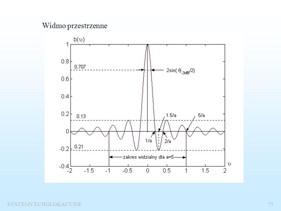 SYSTEMY ECHOLOKACYJNE74 Przykłady zastosowania przekształcenia Fouriera do wyznaczania charakterystyk kierunkowych powierzchni płaskich Powierzchni pr