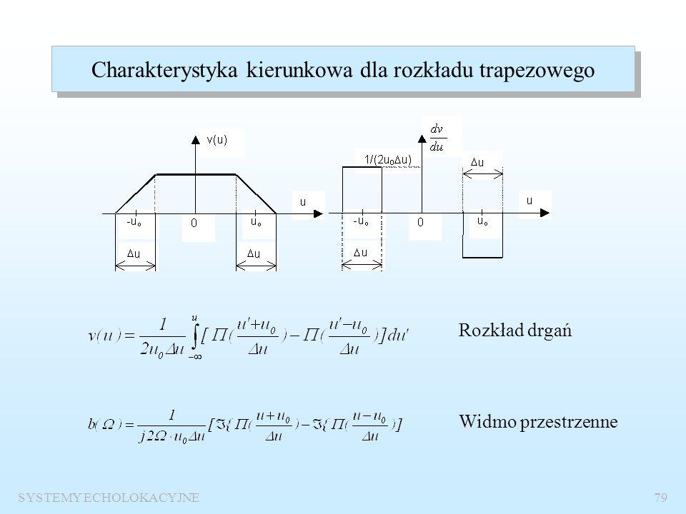 SYSTEMY ECHOLOKACYJNE78 Charakterystyka kierunkowa dla rozkładu trójkątnego Długość podstawy trójkąta Rozkład trójkątny jako splot rozkładów prostokąt