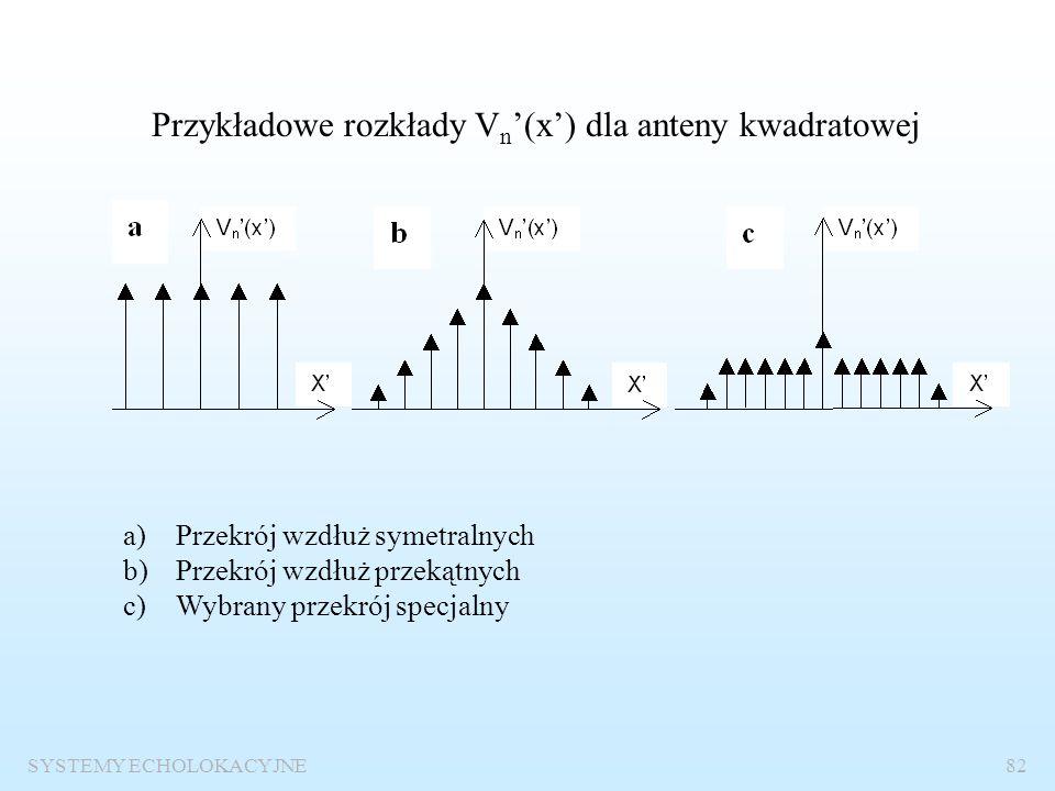 SYSTEMY ECHOLOKACYJNE81 Wieloelementowe anteny płaskie Rozkład prędkości na powierzchni anteny