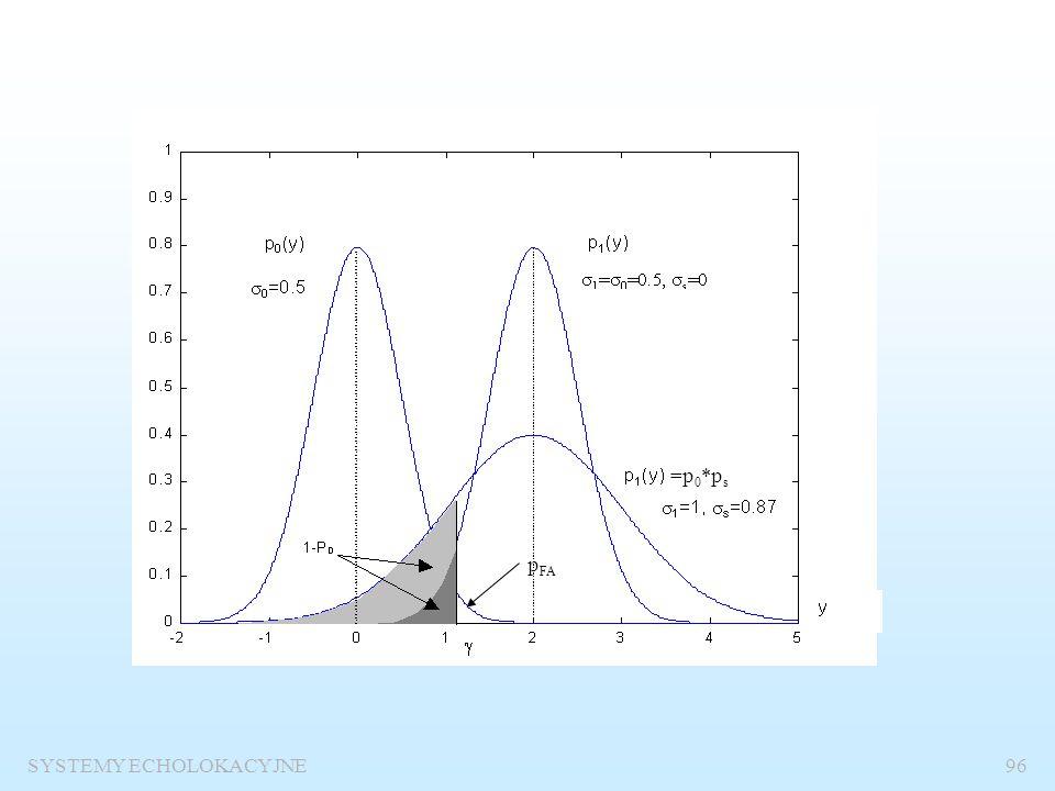 SYSTEMY ECHOLOKACYJNE95 Odbiór sygnału stochastycznego na tle szumu gaussowskiego p 0 – rozkład szumu p s – rozkład sygnału p 1 – rozkład sygnału z sz