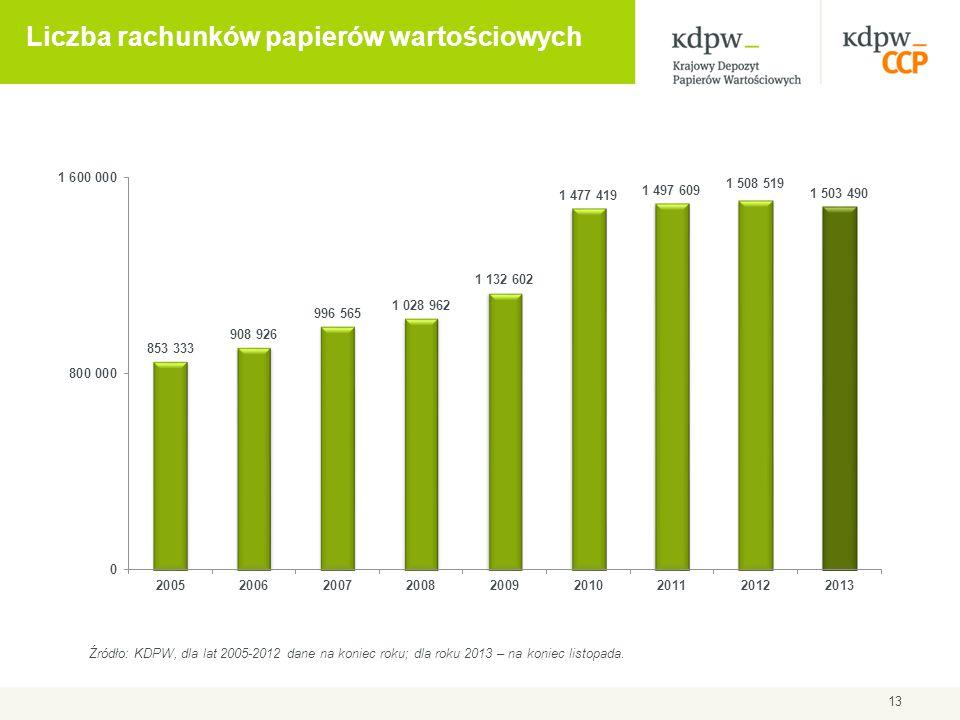 Liczba rachunków papierów wartościowych 13 Źródło: KDPW, dla lat 2005-2012 dane na koniec roku; dla roku 2013 – na koniec listopada.