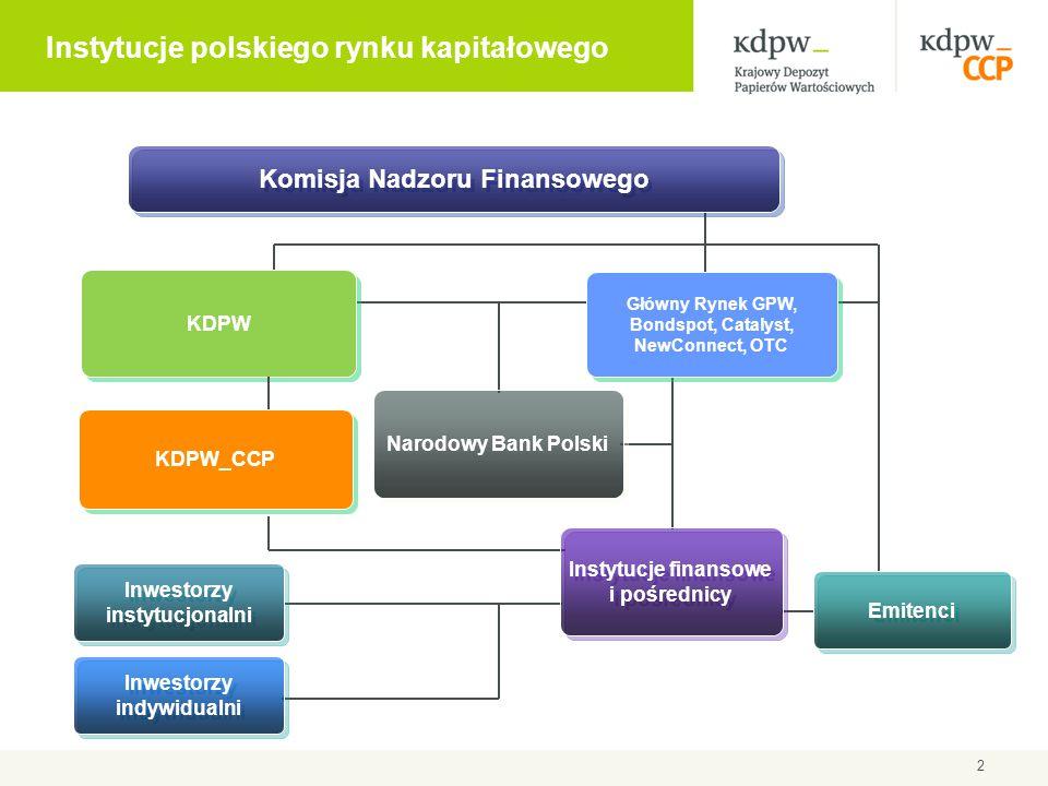 2 KDPW Komisja Nadzoru Finansowego Główny Rynek GPW, Bondspot, Catalyst, NewConnect, OTC Instytucje finansowe i pośrednicy Emitenci Inwestorzy instytu