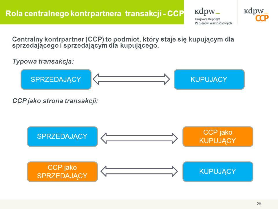 Rola centralnego kontrpartnera transakcji - CCP Centralny kontrpartner (CCP) to podmiot, który staje się kupującym dla sprzedającego i sprzedającym dl