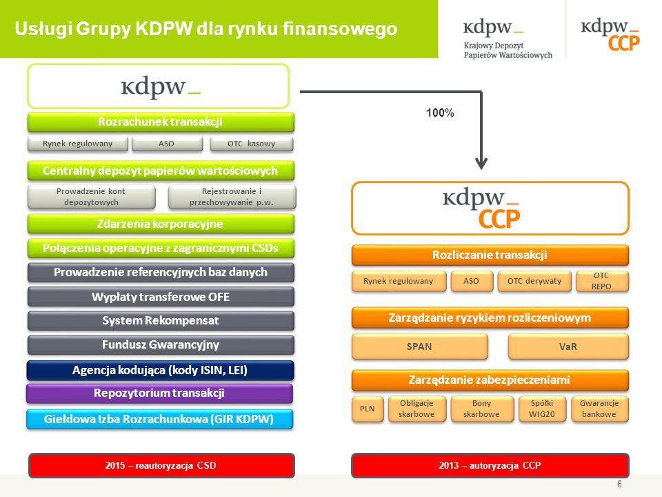 47 Obowiązek centralnego clearingu transakcji w KDPW_CCP Obowiązek centralnego clearingu będzie dotyczył:  transakcji zawartych pomiędzy kontrahentami finansowymi (lub kontrahentami niefinansowymi spełniającymi warunki Regulatora)  określonych przez Regulatora klas instrumentów pochodnych OTC  z uwzględnieniem minimalnego okresu, wskazanego przez Regulatora, pozostałego do zapadalności kontraktów pochodnych Kryteria wyboru klas instrumentów pochodnych do centralnego clearingu: a) stopień standaryzacji warunków umownych i procesów operacyjnych b) wolumen i płynność danej klasy instrumentów pochodnych c) dostępność rzetelnych, wiarygodnych i powszechnie akceptowanych informacji o wycenach w danej klasie kontraktów Termin wejścia w życie obowiązku centralnego clearingu wynikającego z rozporządzenia EMIR:
