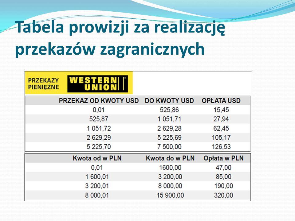 Tabela prowizji za realizację przekazów zagranicznych
