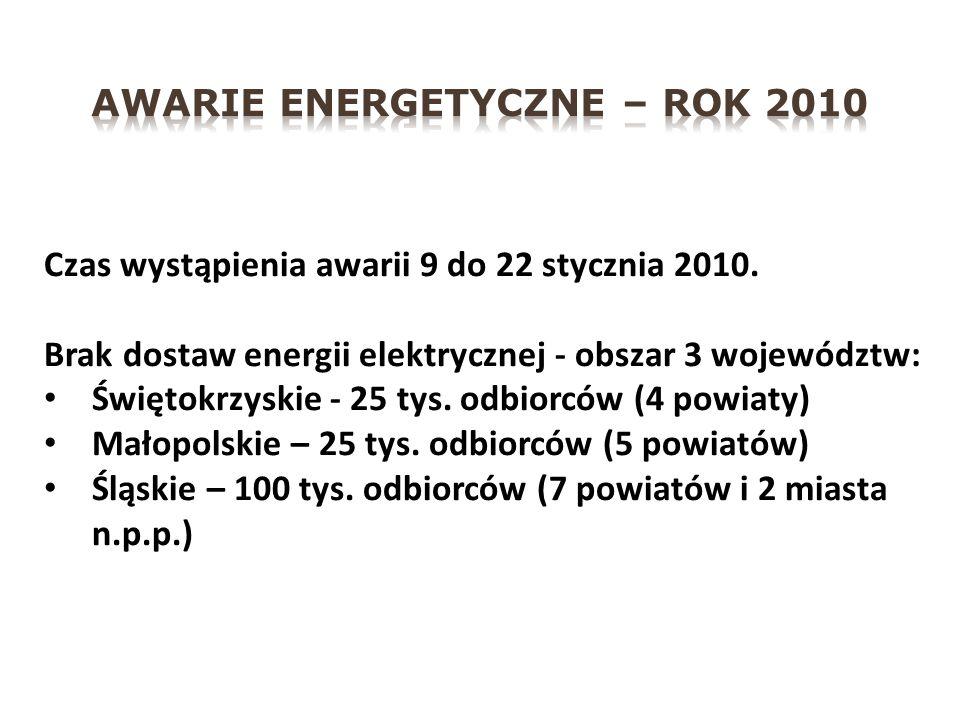 Czas wystąpienia awarii 9 do 22 stycznia 2010.