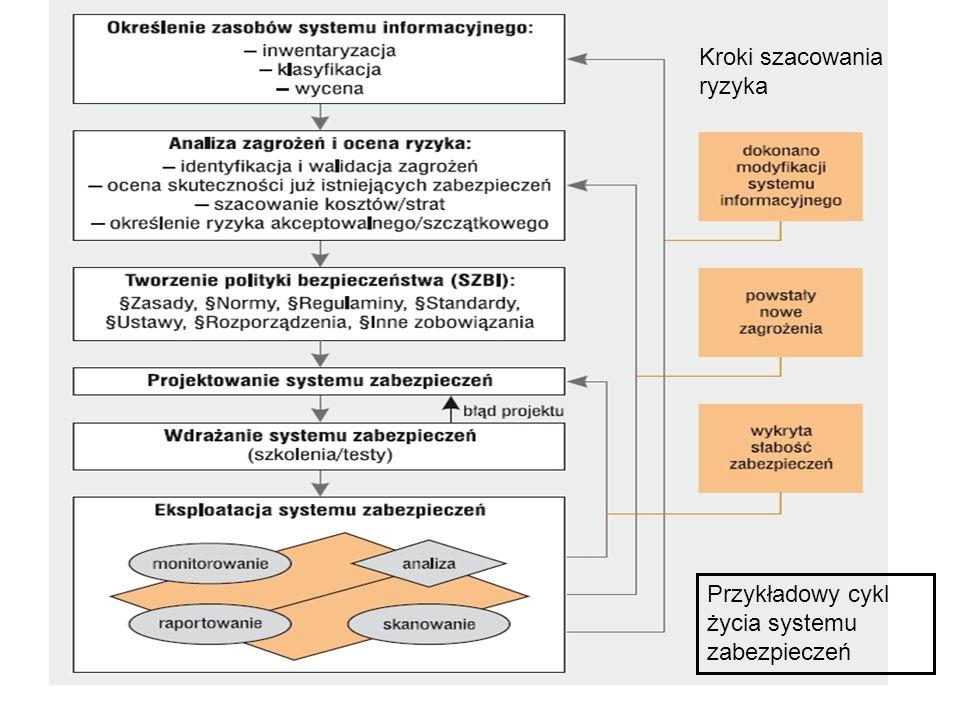 Przykładowy cykl życia systemu zabezpieczeń Kroki szacowania ryzyka