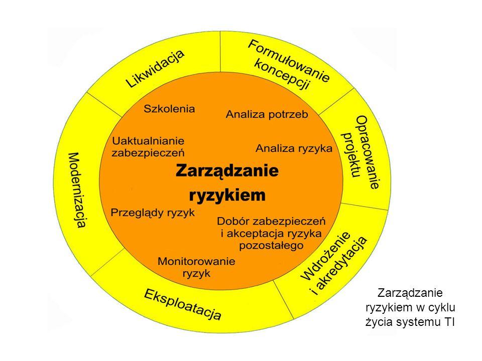 Zarządzanie ryzykiem w cyklu życia systemu TI