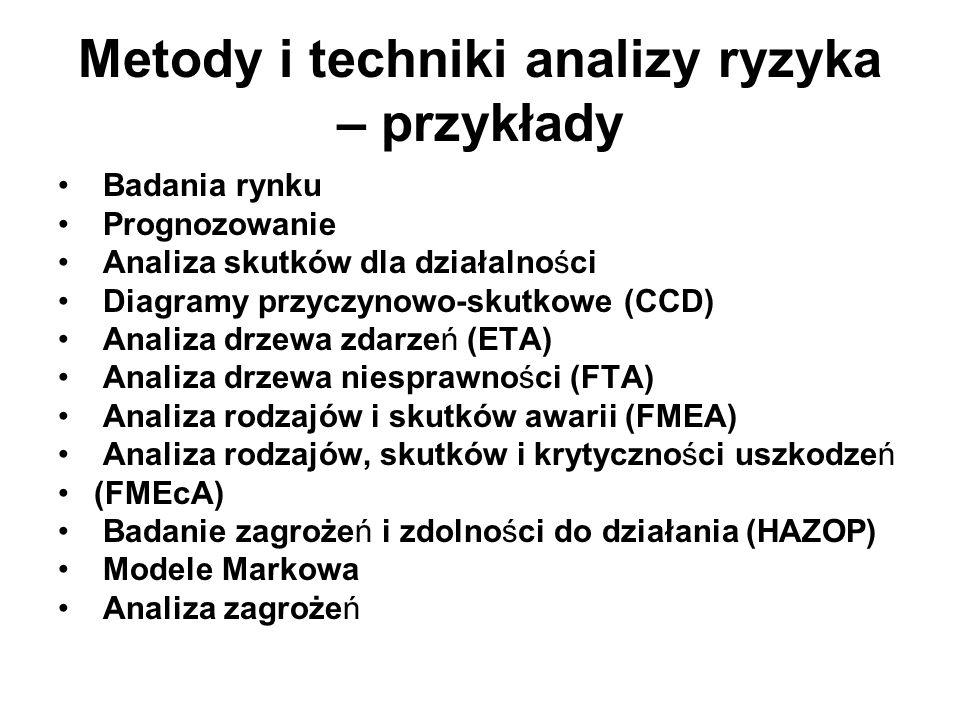 Metody i techniki analizy ryzyka – przykłady Badania rynku Prognozowanie Analiza skutków dla działalności Diagramy przyczynowo-skutkowe (CCD) Analiza