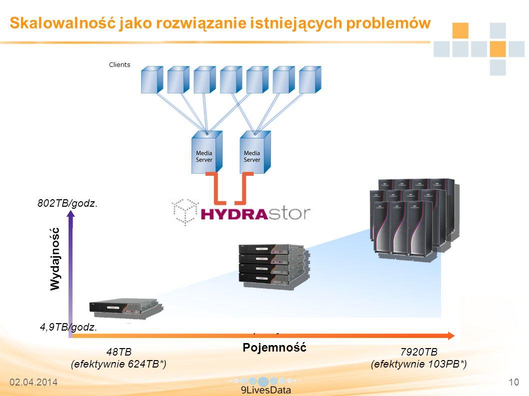 02.04.201410 Skalowalność jako rozwiązanie istniejących problemów Clients Pojemność Wydajność 48TB (efektywnie 624TB*) 7920TB (efektywnie 103PB*) 802TB/godz.