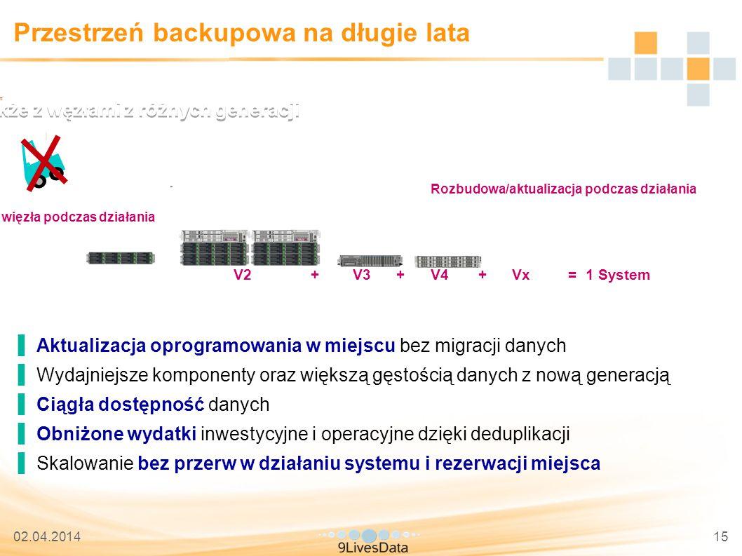 02.04.201415 Przestrzeń backupowa na długie lata ▐Aktualizacja oprogramowania w miejscu bez migracji danych ▐Wydajniejsze komponenty oraz większą gęstością danych z nową generacją ▐Ciągła dostępność danych ▐Obniżone wydatki inwestycyjne i operacyjne dzięki deduplikacji ▐Skalowanie bez przerw w działaniu systemu i rezerwacji miejsca Rozbudowa/aktualizacja online także z węzłami z różnych generacji Usunięcie więzła podczas działania Rozbudowa/aktualizacja podczas działania V2 + V3 + V4 + Vx = 1 System