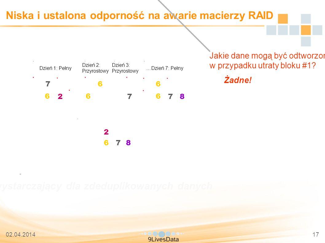 02.04.201417 Niska i ustalona odporność na awarie macierzy RAID 5 6 7 8 2 3 4 1 Jakie dane mogą być odtworzone w przypadku utraty bloku #1.