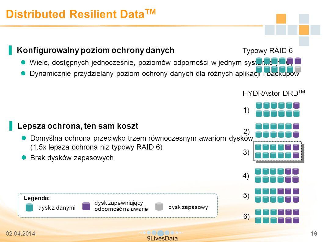 02.04.201419 Distributed Resilient Data TM ▐Konfigurowalny poziom ochrony danych Wiele, dostępnych jednocześnie, poziomów odporności w jednym systemie (1- 6) Dynamicznie przydzielany poziom ochrony danych dla różnych aplikacji i backupów Typowy RAID 6 HYDRAstor DRD TM dysk z danymi dysk zapewniający odporność na awarie 1) 2) 3) 6) 5) 4) dysk zapasowy ▐Lepsza ochrona, ten sam koszt Domyślna ochrona przeciwko trzem równoczesnym awariom dysków (1.5x lepsza ochrona niż typowy RAID 6) Brak dysków zapasowych Legenda: