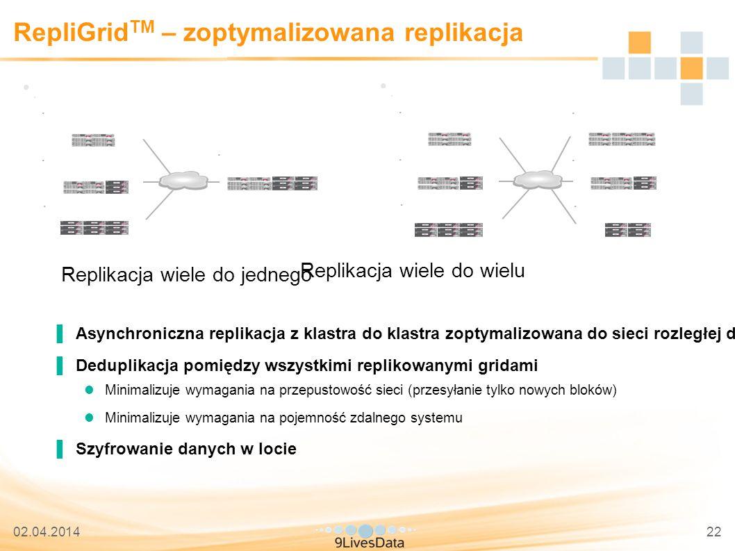 02.04.201422 RepliGrid TM – zoptymalizowana replikacja Replikacja wiele do jednego Replikacja wiele do wielu ▐Asynchroniczna replikacja z klastra do klastra zoptymalizowana do sieci rozległej dla zabezpieczenia przed poważnymi awariami ▐Deduplikacja pomiędzy wszystkimi replikowanymi gridami Minimalizuje wymagania na przepustowość sieci (przesyłanie tylko nowych bloków) Minimalizuje wymagania na pojemność zdalnego systemu ▐Szyfrowanie danych w locie