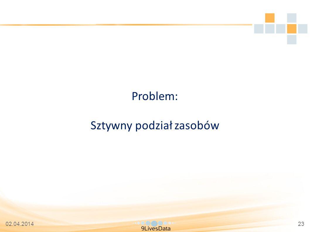 02.04.201423 Problem: Sztywny podział zasobów