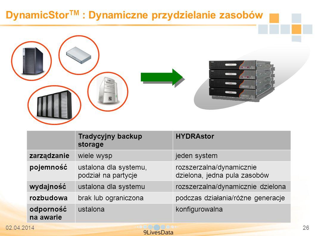 02.04.201426 DynamicStor TM : Dynamiczne przydzielanie zasobów Tradycyjny backup storage HYDRAstor zarządzaniewiele wyspjeden system pojemnośćustalona dla systemu, podział na partycje rozszerzalna/dynamicznie dzielona, jedna pula zasobów wydajnośćustalona dla systemurozszerzalna/dynamicznie dzielona rozbudowabrak lub ograniczonapodczas działania/różne generacje odporność na awarie ustalonakonfigurowalna