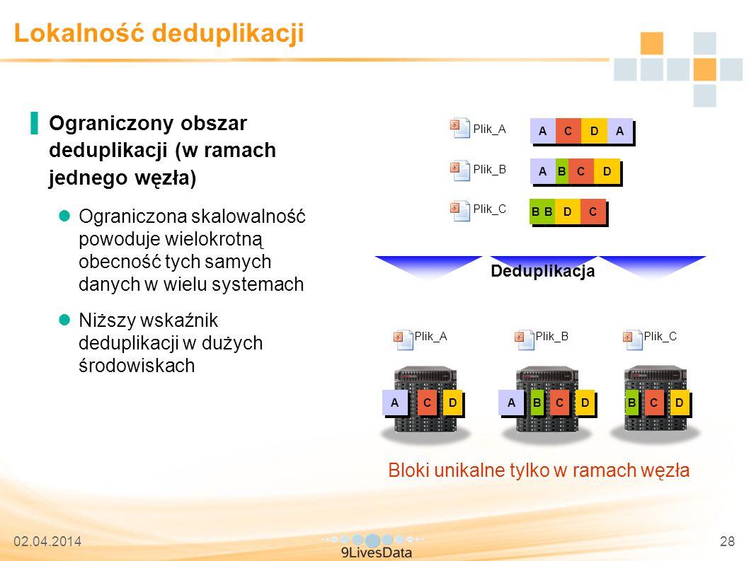 02.04.201428 Lokalność deduplikacji ▐Ograniczony obszar deduplikacji (w ramach jednego węzła) Ograniczona skalowalność powoduje wielokrotną obecność tych samych danych w wielu systemach Niższy wskaźnik deduplikacji w dużych środowiskach A A B B C C D D B B C C D D A A C C D D A A B B C C D D B B A A C C D D Deduplikacja Bloki unikalne tylko w ramach węzła B B D D C C Plik_A Plik_CPlik_B A A Plik_C