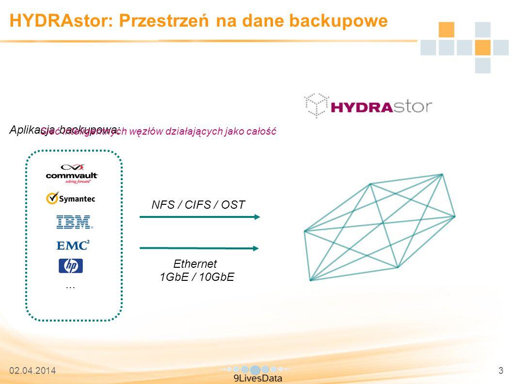 02.04.20143 HYDRAstor: Przestrzeń na dane backupowe NFS / CIFS / OST Aplikacja backupowa: Backup storage Ethernet 1GbE / 10GbE Sieć inteligentnych węzłów działających jako całość...