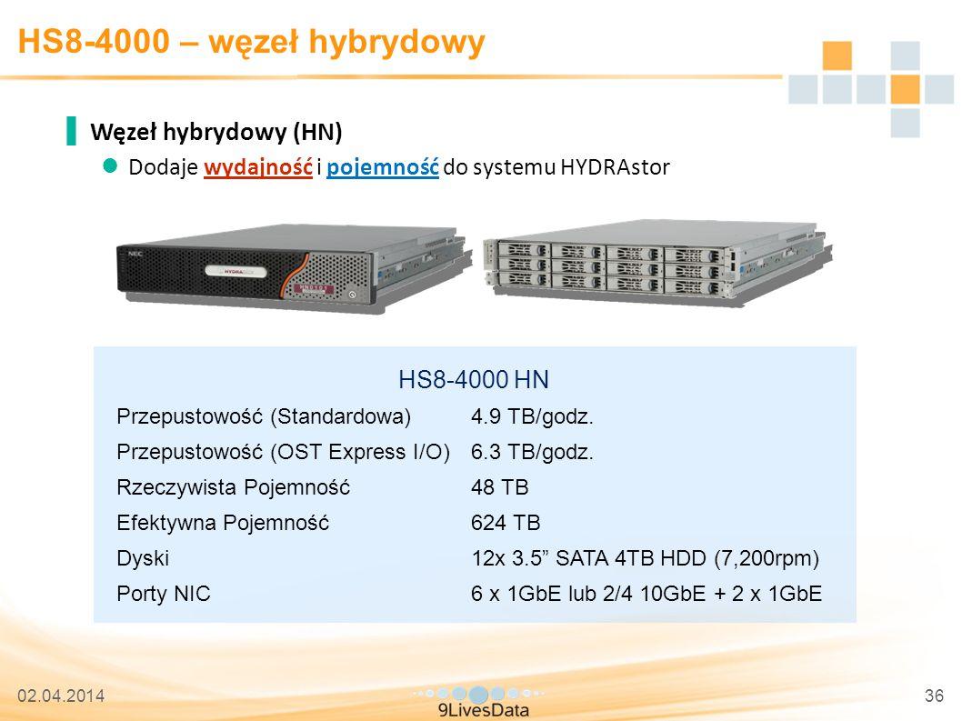 02.04.201436 HS8-4000 – węzeł hybrydowy ▐ Węzeł hybrydowy (HN) Dodaje wydajność i pojemność do systemu HYDRAstor HS8-4000 HN Przepustowość (Standardowa)4.9 TB/godz.