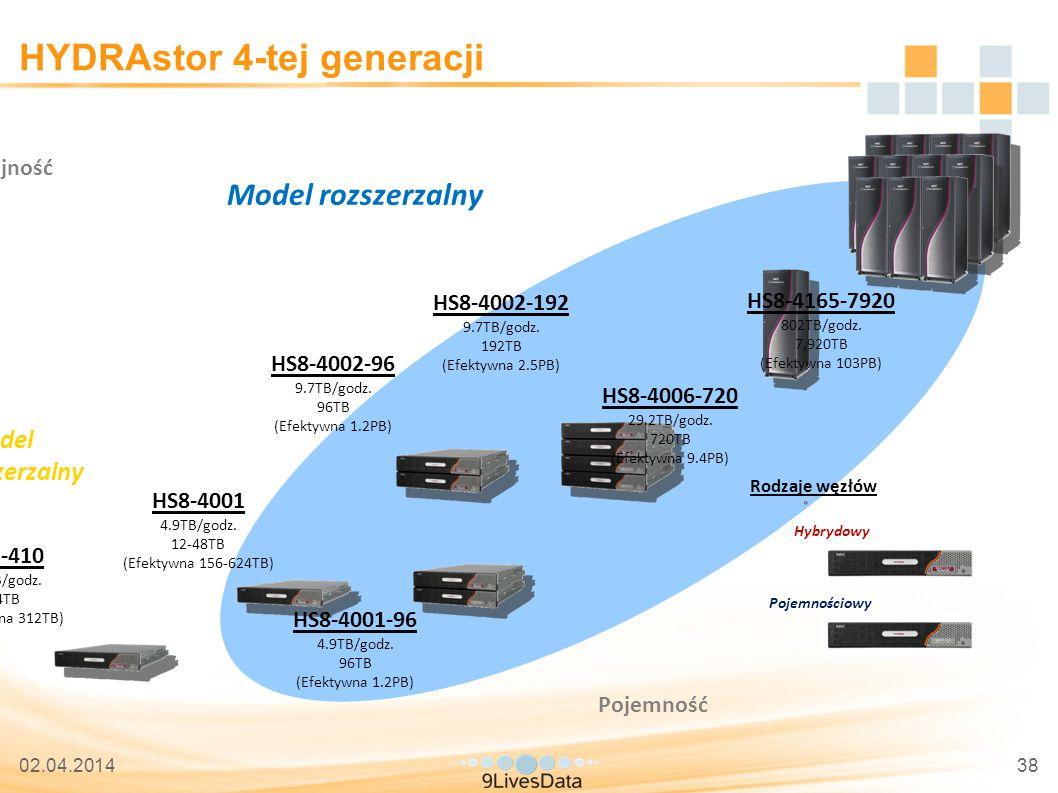 02.04.201438 HYDRAstor 4-tej generacji HS8-4001 4.9TB/godz.