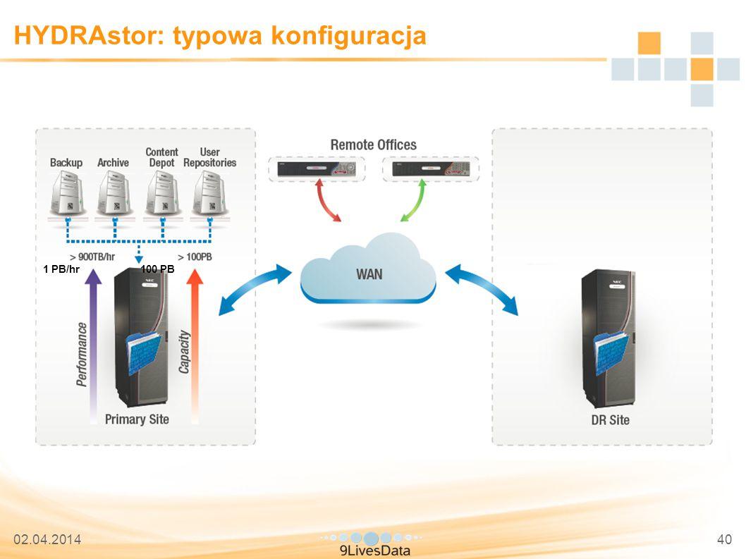 02.04.201440 HYDRAstor: typowa konfiguracja 1 PB/hr100 PB