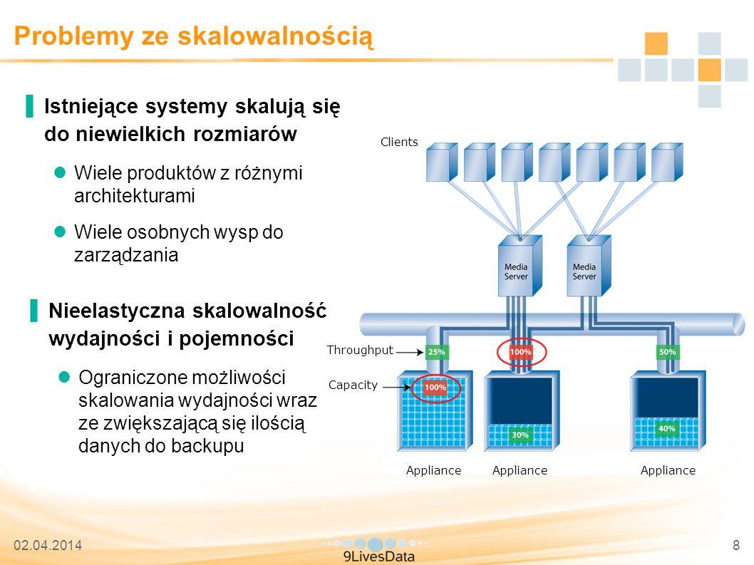 02.04.201439 Wspólny kod i funkcjonalność ▐Wszystkie cechy oprogramowania HYDRAstor wspólne dla całej linii produktowej: Distributed Resilient Data TM DataRedux TM Cloning/Snapshot RepliGrid TM DynamicStor TM Dynamic Data Shredding Front-end automatic failover No single point of failure HYDRAlock TM (WORM) Encryption at rest HYDRAstor OpenStorage Suite Opcjonalne: Podstawowe: