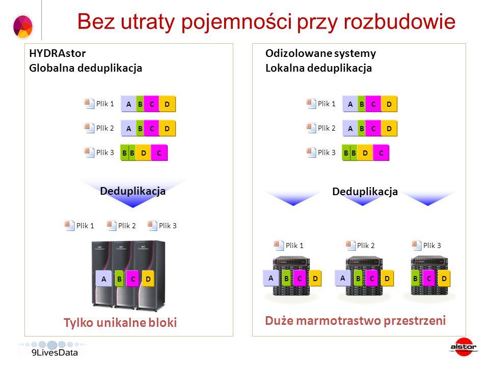 Bez utraty pojemności przy rozbudowie Plik 1Plik 2Plik 3 A BCDBC D Deduplikacja HYDRAstor Globalna deduplikacja Odizolowane systemy Lokalna deduplikac