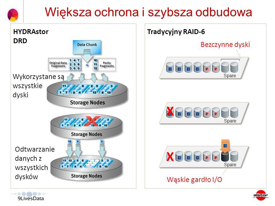 Większa ochrona i szybsza odbudowa HYDRAstor DRD DDDDPP Spare DDDPP DDDPP Tradycyjny RAID-6 Wąskie gardło I/O D D X Bezczynne dyski Odtwarzanie danych