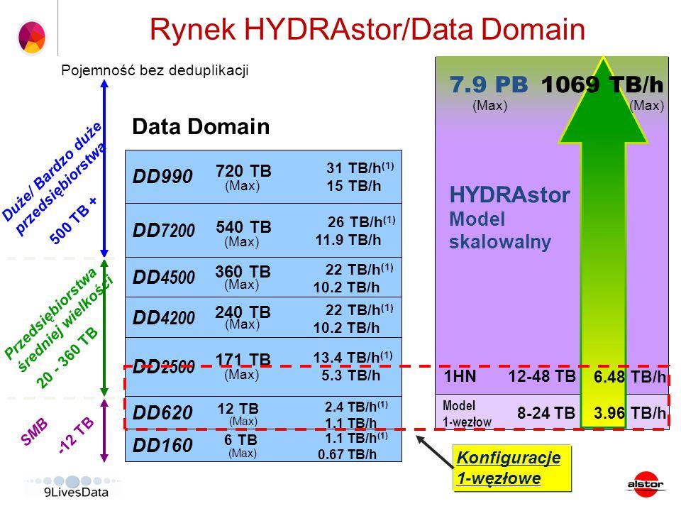 DD160 DD620 Data Domain Pojemność bez deduplikacji Konfiguracje 1-węzłowe 1.1 TB/h (1) 0.67 TB/h 2.4 TB/h (1) 1.1 TB/h SMB Przedsiębiorstwa średniej w
