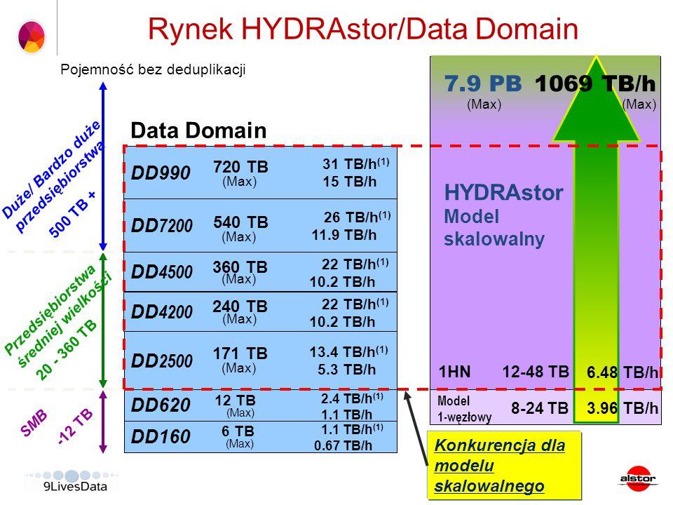 Konkurencja dla modelu skalowalnego Data Domain DD 4200 DD 4500 DD 7200 DD990 DD160 1.1 TB/h (1) 0.67 TB/h DD620 2.4 TB/h (1) 1.1 TB/h DD 2500 SMB -12