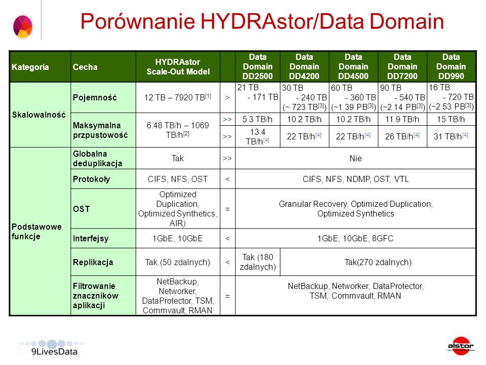 KategoriaCecha HYDRAstor Scale-Out Model Data Domain DD2500 Data Domain DD4200 Data Domain DD4500 Data Domain DD7200 Data Domain DD990 Skalowalność Po