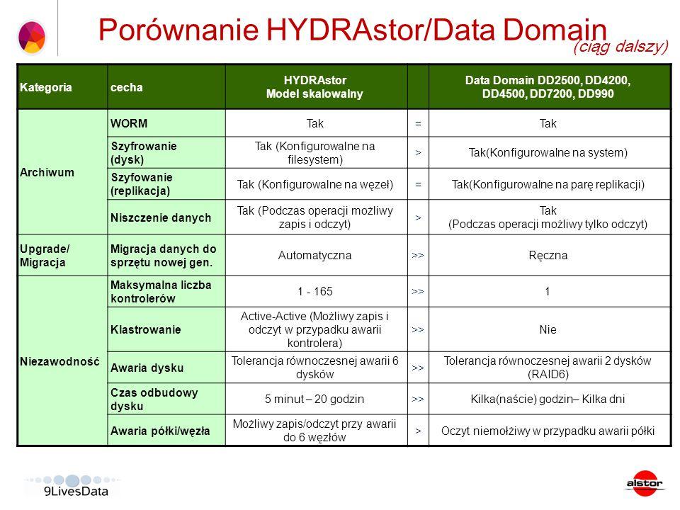 Kategoriacecha HYDRAstor Model skalowalny Data Domain DD2500, DD4200, DD4500, DD7200, DD990 Archiwum WORMTak= Szyfrowanie (dysk) Tak (Konfigurowalne n