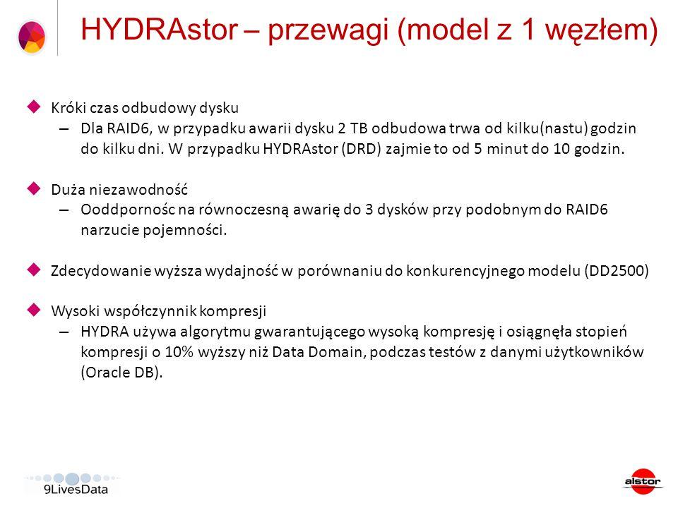 HYDRAstor – przewagi (model z 1 węzłem)  Króki czas odbudowy dysku – Dla RAID6, w przypadku awarii dysku 2 TB odbudowa trwa od kilku(nastu) godzin do