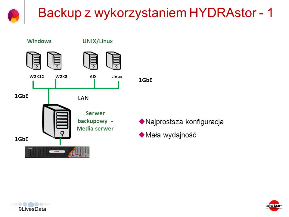 Backup z wykorzystaniem HYDRAstor - 2 1GbE  Serwer backupowy o większej wydajności z 4 interfejsami sieciowymi  Wymaga switche'a sieciowego wspierającego łączenie interfejsów  Duża wydajność backupu CA ARCserve Backup Server (WIN) LAN Tape Library/VTL Windows W2K12W2K8 UNIX/Linux AIXLinux Serwer backupowy - Media serwer 4 x 1GbE Teaming 10GbE
