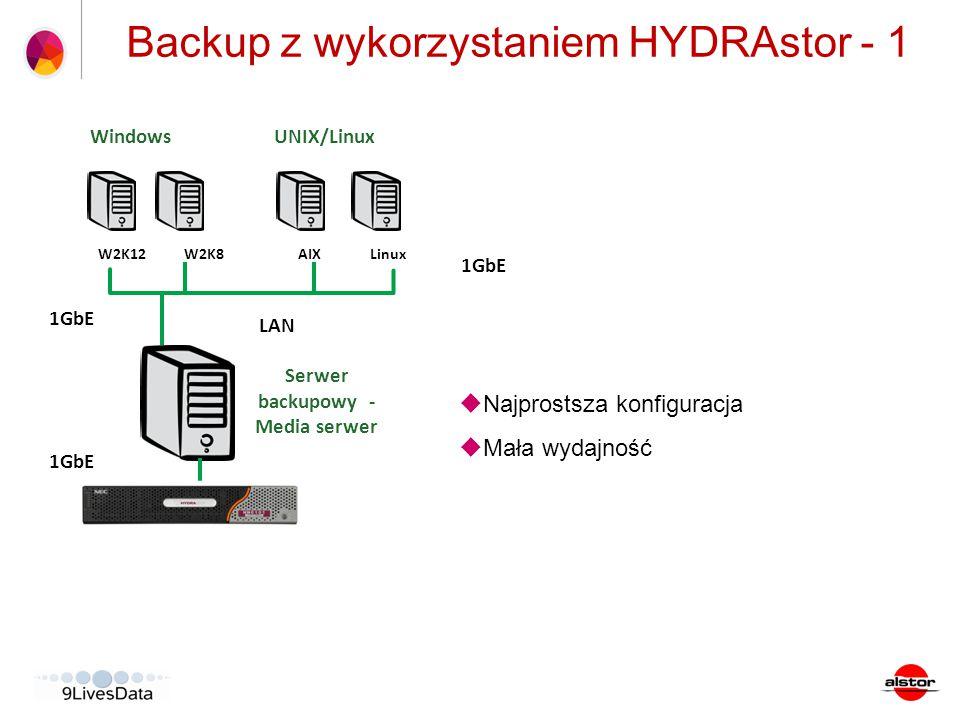 CA ARCserve Backup Server (WIN) LAN Tape Library/VTL Windows W2K12W2K8 UNIX/Linux AIXLinux Backup z wykorzystaniem HYDRAstor - 1 Serwer backupowy - Me