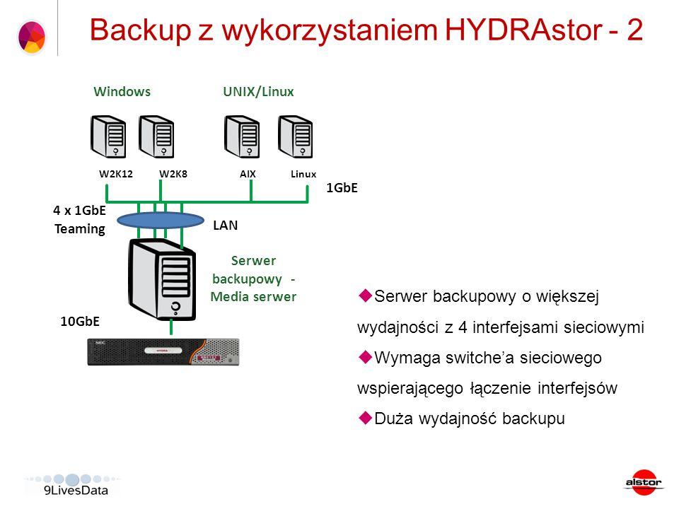 Backup z wykorzystaniem HYDRAstor - 2 1GbE  Serwer backupowy o większej wydajności z 4 interfejsami sieciowymi  Wymaga switche'a sieciowego wspieraj