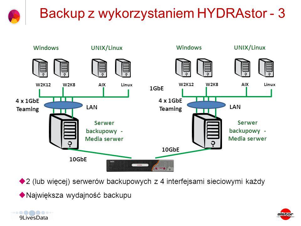 CA ARCserve Backup Server (WIN) Tape Library/VTL Backup z wykorzystaniem HYDRAstor - 3  2 (lub więcej) serwerów backupowych z 4 interfejsami sieciowy