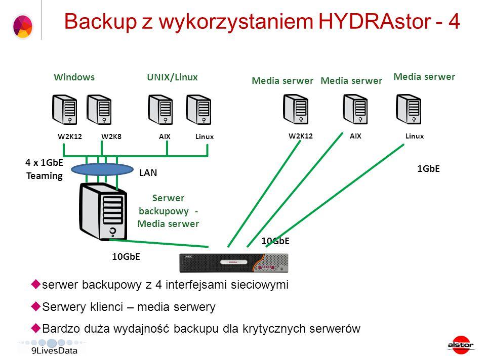 CA ARCserve Backup Server (WIN) Tape Library/VTL Backup z wykorzystaniem HYDRAstor - 4  serwer backupowy z 4 interfejsami sieciowymi  Serwery klienc