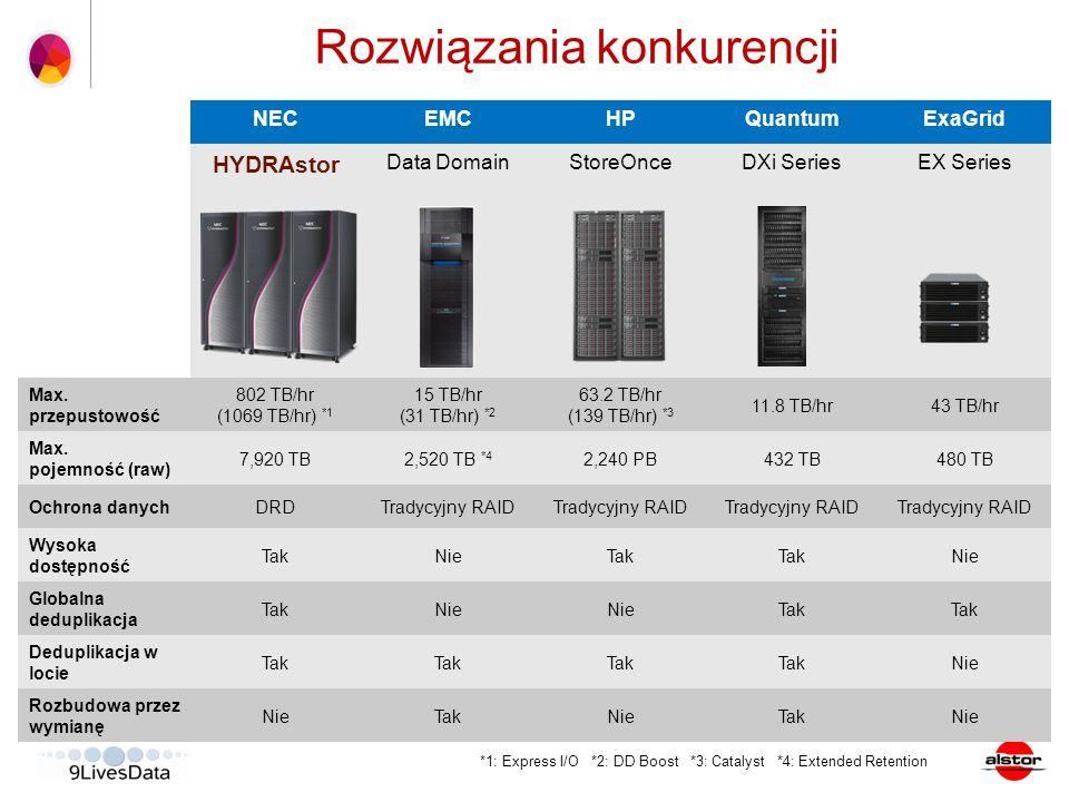 NECEMCHPQuantumExaGrid HYDRAstor Data DomainStoreOnceDXi SeriesEX Series Max. przepustowość 802 TB/hr (1069 TB/hr) *1 15 TB/hr (31 TB/hr) *2 63.2 TB/h