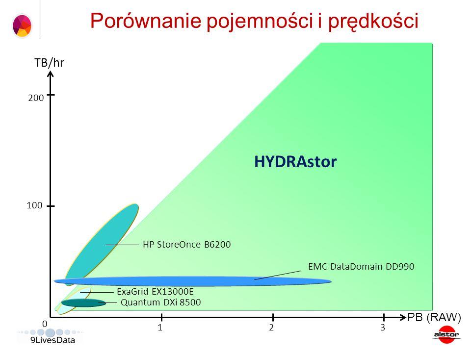 Porównanie pojemności i prędkości PB (RAW) TB/hr 2 0 100 200 13 HYDRAstor ExaGrid EX13000E Quantum DXi 8500 HP StoreOnce B6200 EMC DataDomain DD990