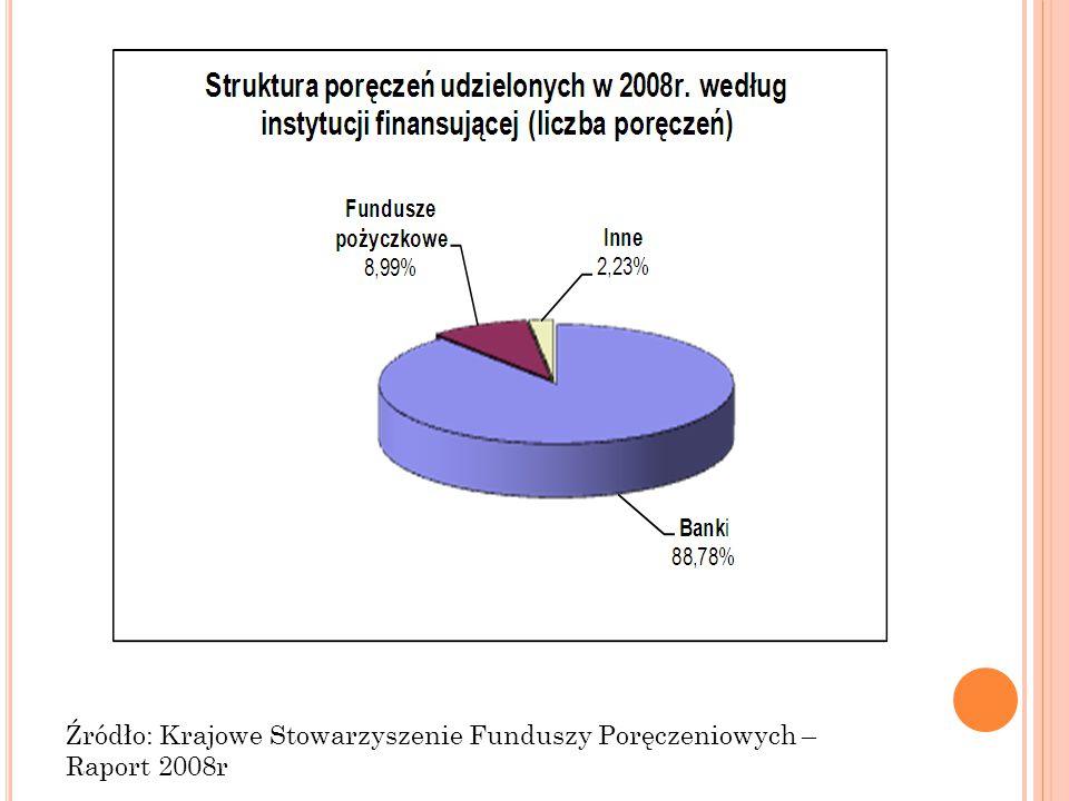 Źródło: Krajowe Stowarzyszenie Funduszy Poręczeniowych – Raport 2008r