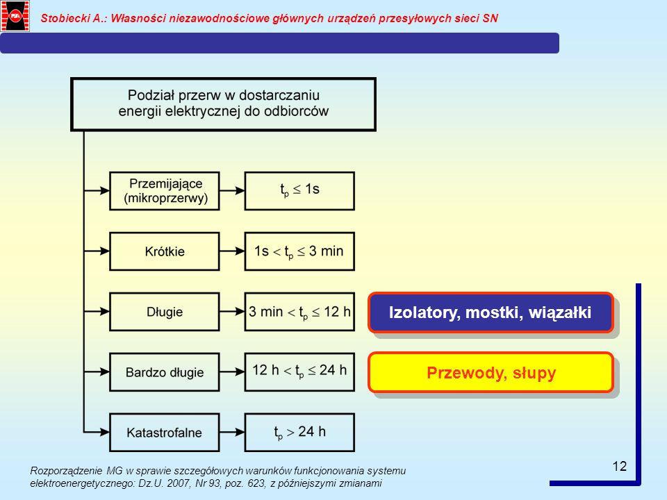 12 Stobiecki A.: Własności niezawodnościowe głównych urządzeń przesyłowych sieci SN Izolatory, mostki, wiązałki Przewody, słupy Rozporządzenie MG w sp